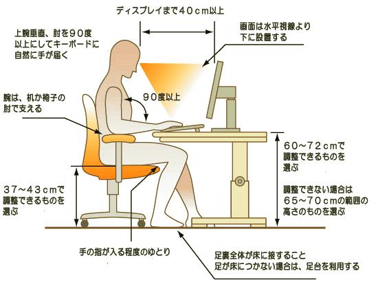 パソコンとオフィスチェアの相性チェック項目